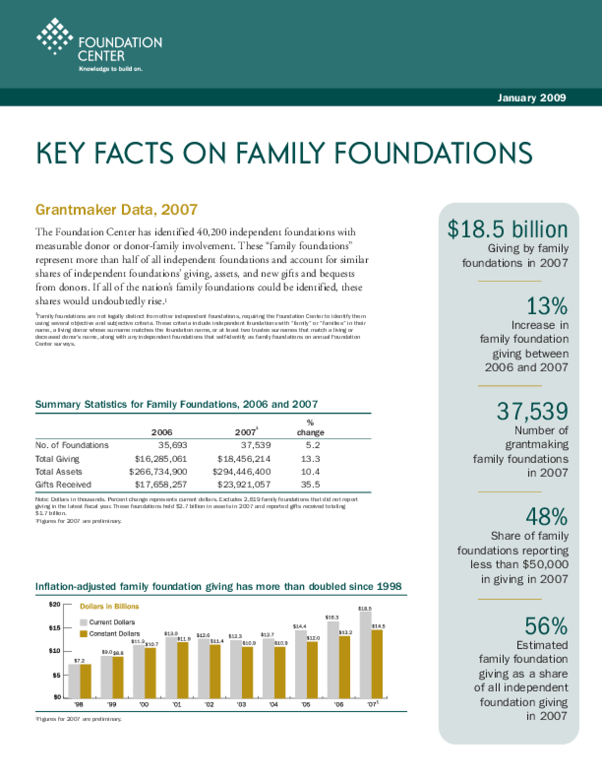 Key Facts on Family Foundations 2009