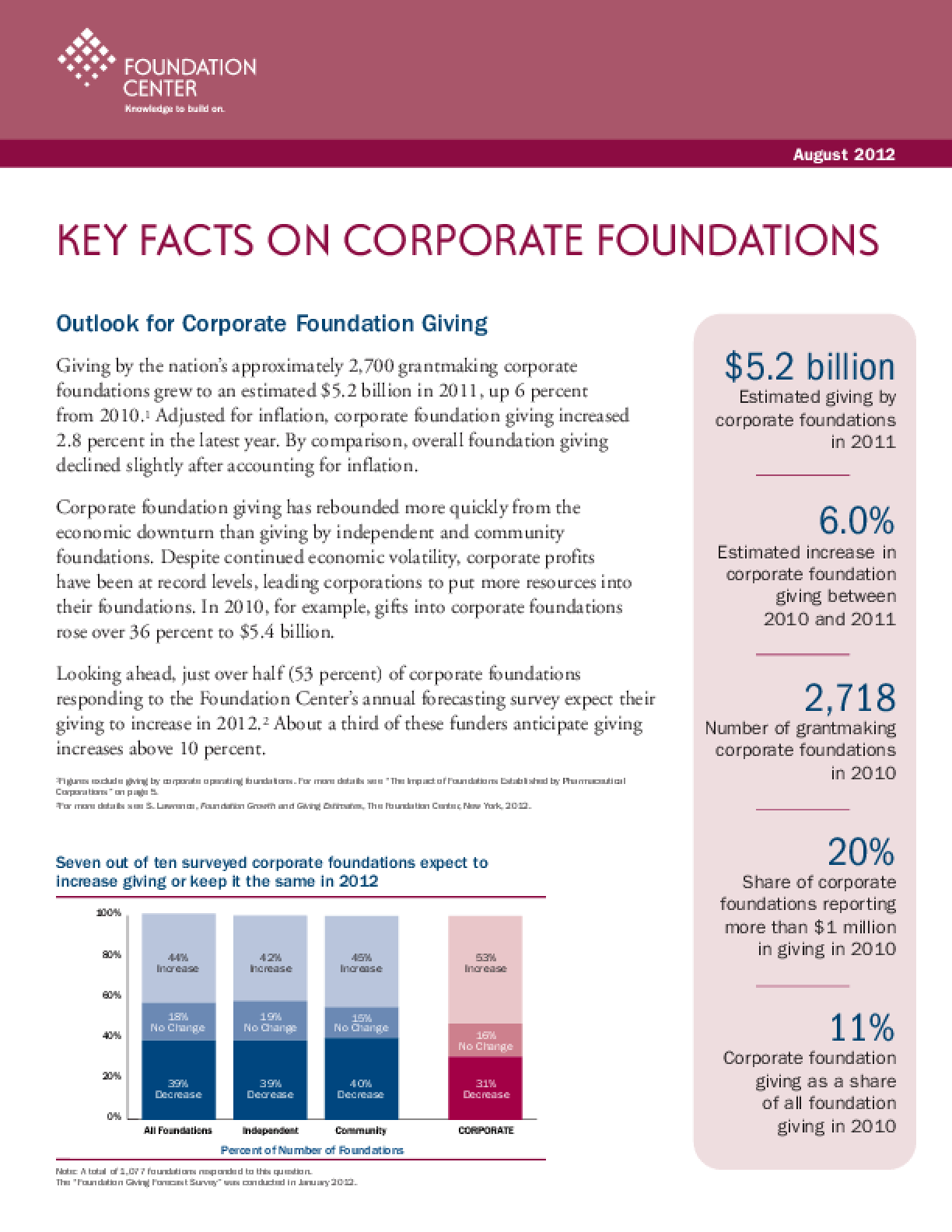 Key Facts on Corporate Foundations 2012