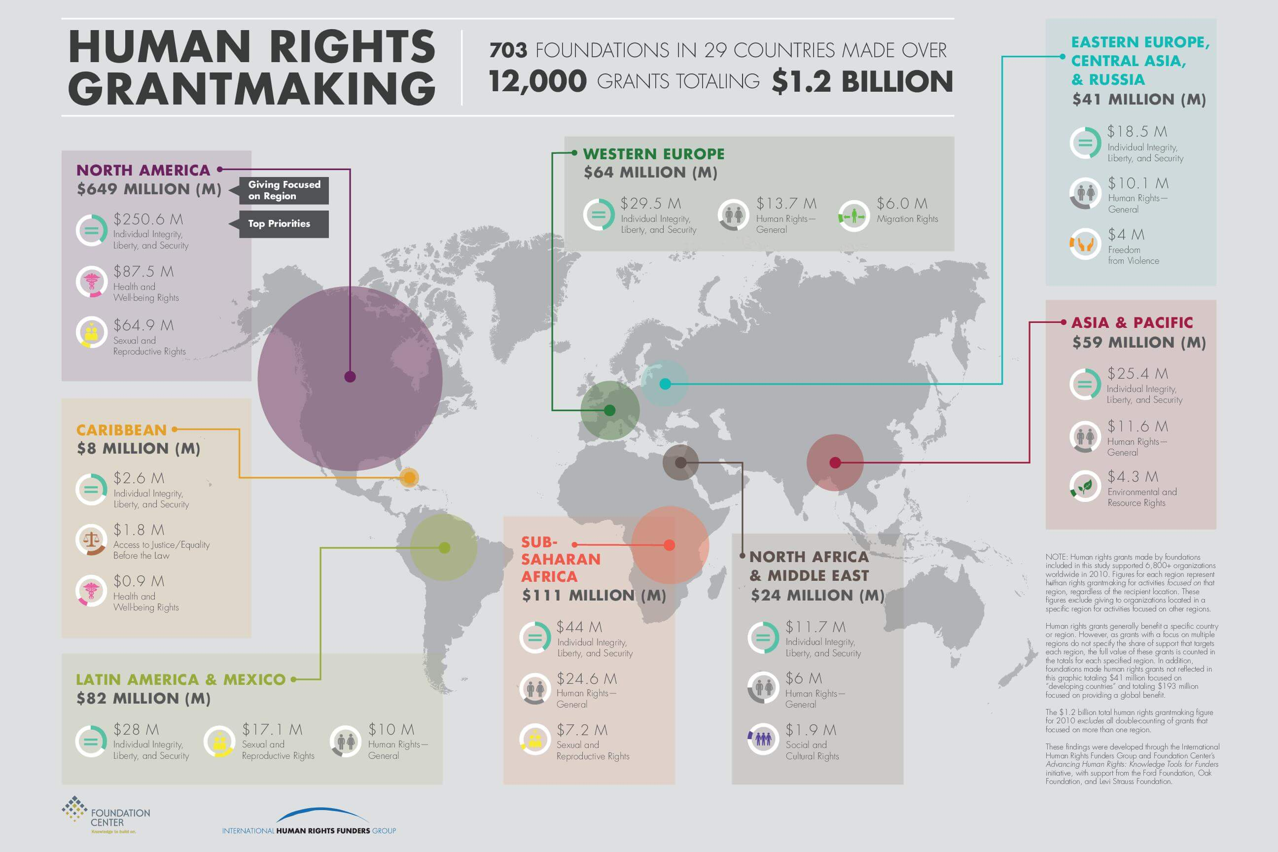 Advancing Human Rights: The State of Global Foundation Grantmaking - Infographic