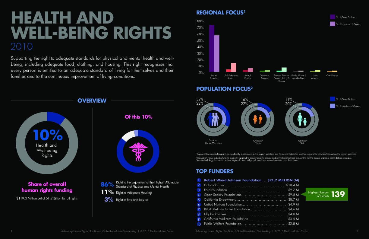 Advancing Human Rights: The State of Global Foundation Grantmaking - Health and Well-being Rights